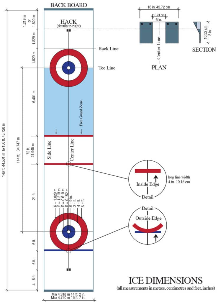 graphic about Hand and Foot Rules Printable named Pointers of Curling for In general Enjoy 2018-2022 Curling Canada