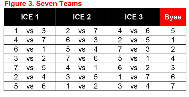 Round robin schedule curling canada for 6 team draw template